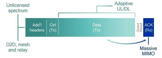 自给式集成子帧设计(例如,TDD下行链路)
