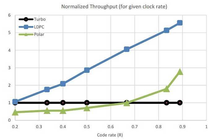 灵活的LDPC码支持吞吐量扩展